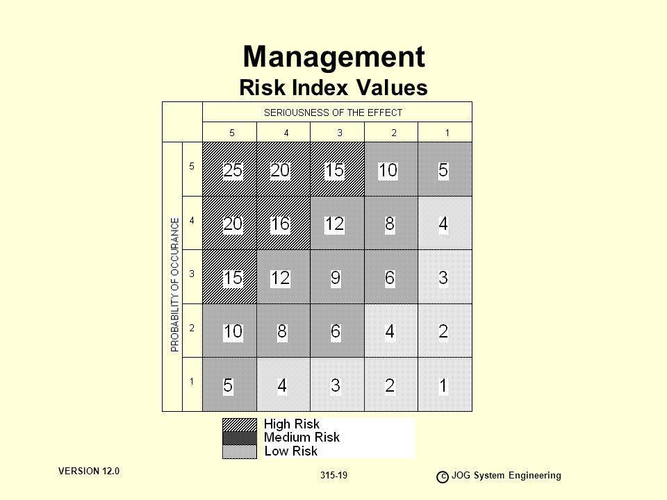 Management Risk Index Values