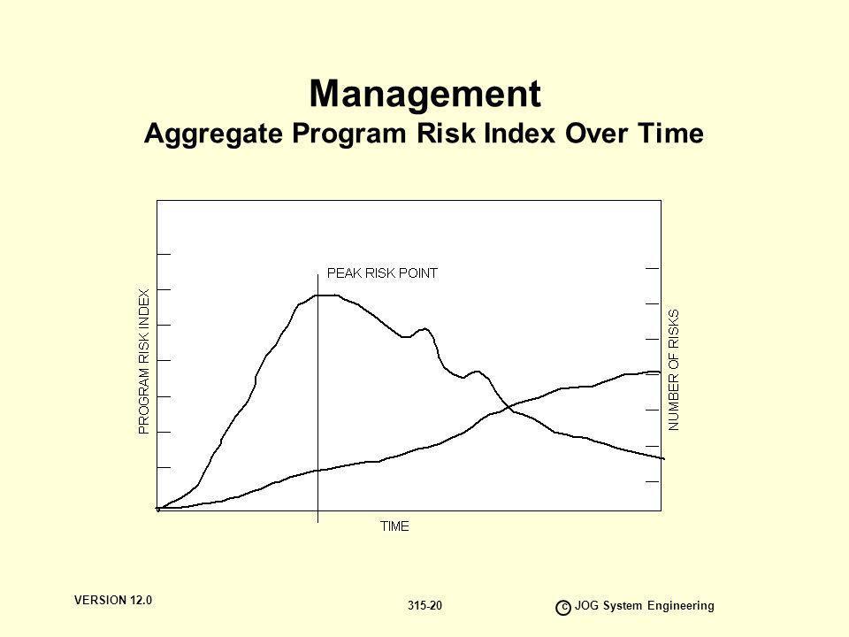 Management Aggregate Program Risk Index Over Time