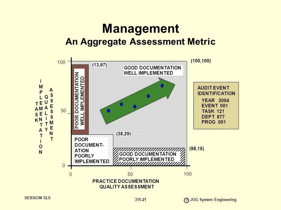 Management An Aggregate Assessment Metric
