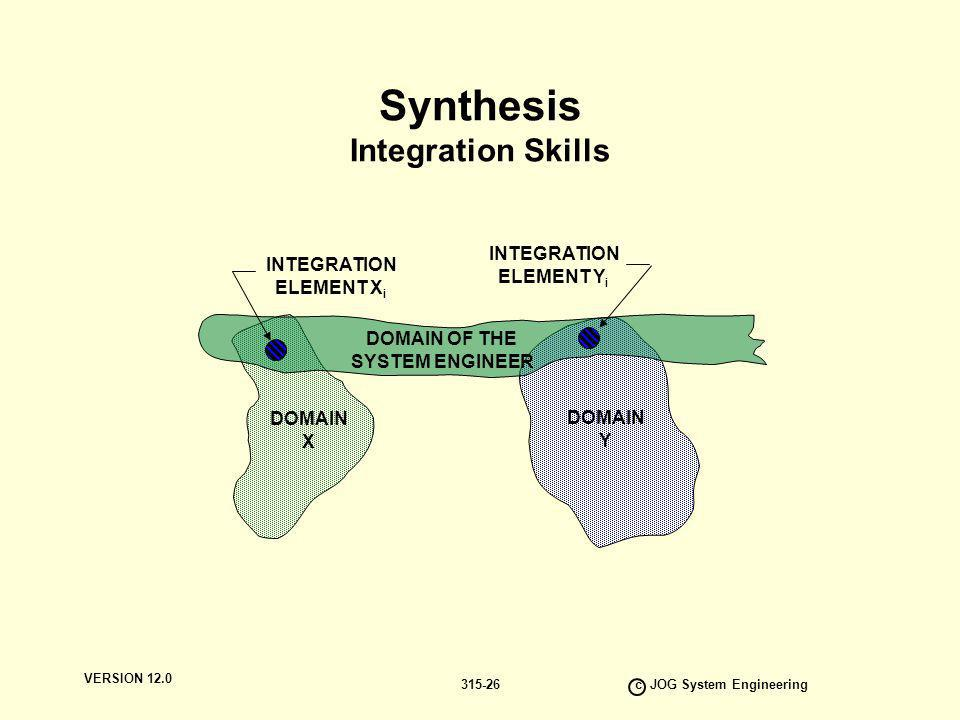 Synthesis Integration Skills
