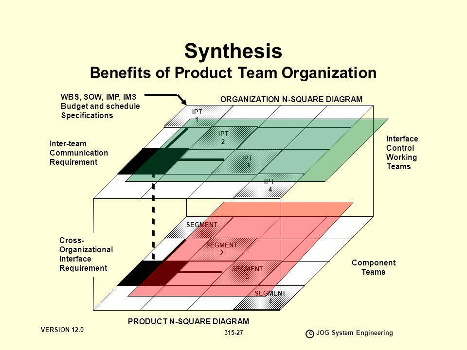 Benefits of Product Team Organization c JOG System Engineering