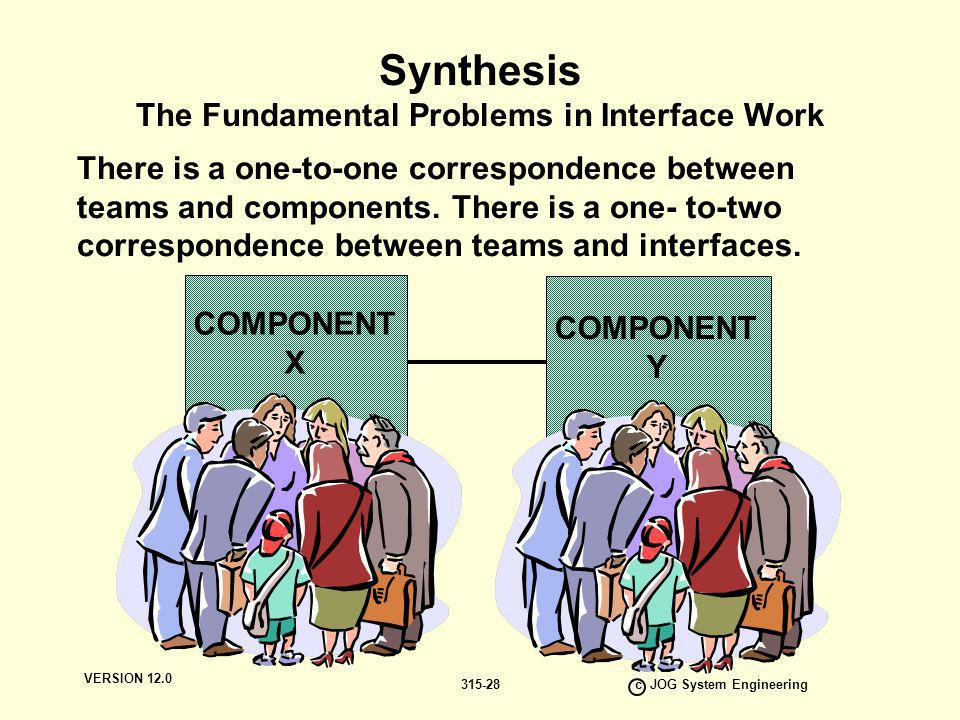 Synthesis The Fundamental Problems in Interface Work