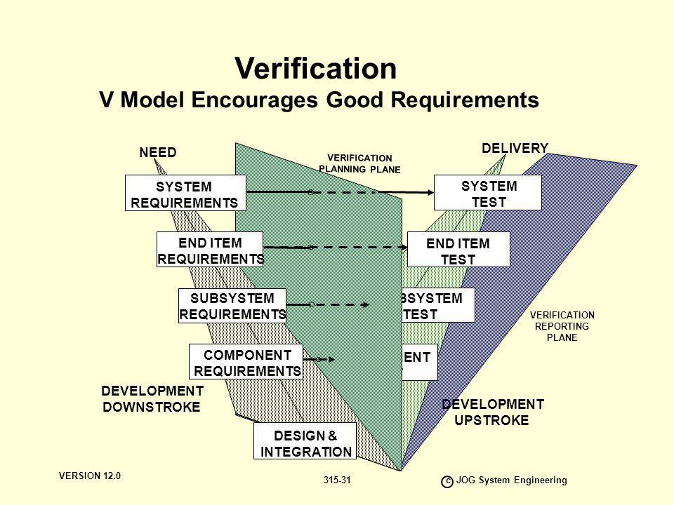 V Model Encourages Good Requirements c JOG System Engineering