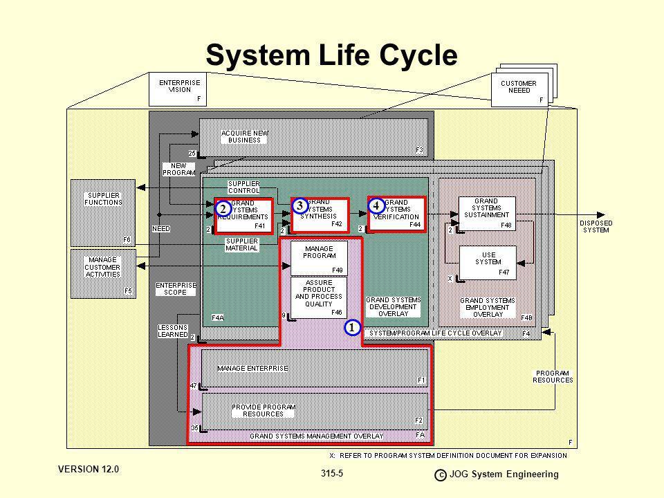 c JOG System Engineering