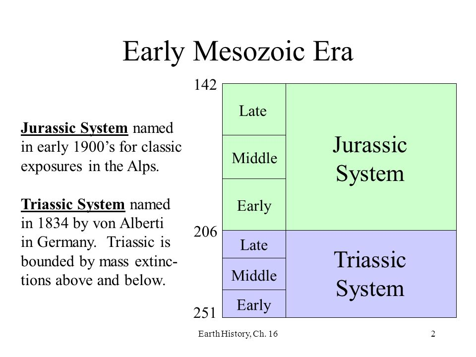 Early Mesozoic Era Jurassic System Triassic System 142 Late