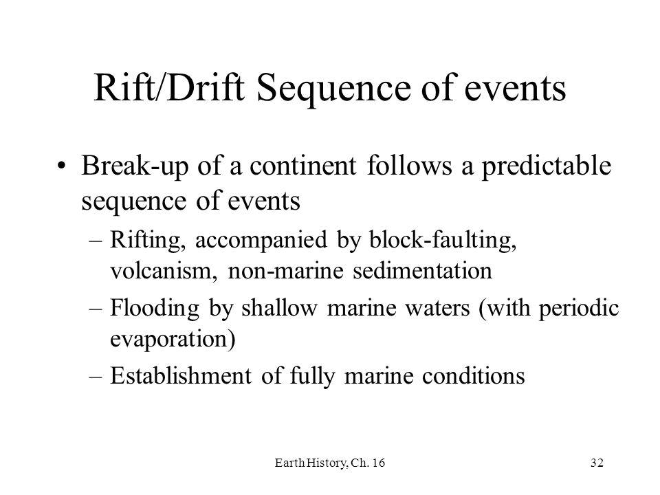 Rift/Drift Sequence of events