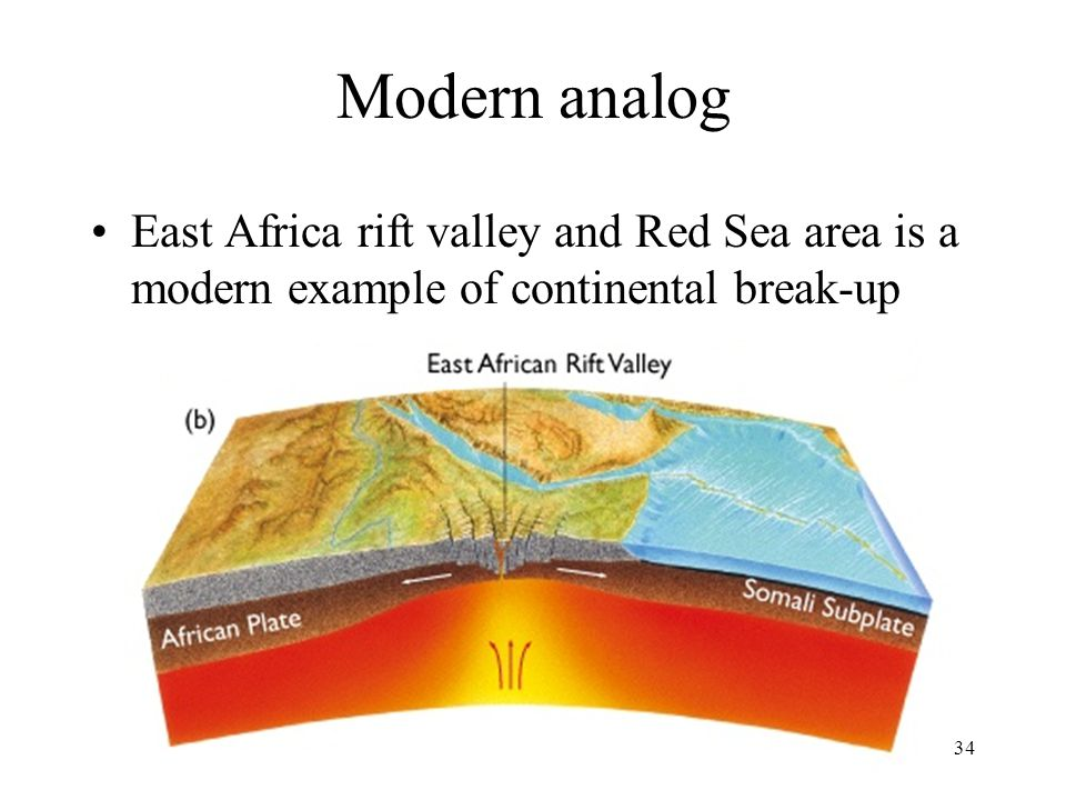 Modern analog East Africa rift valley and Red Sea area is a modern example of continental break-up.
