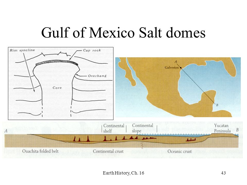 Gulf of Mexico Salt domes