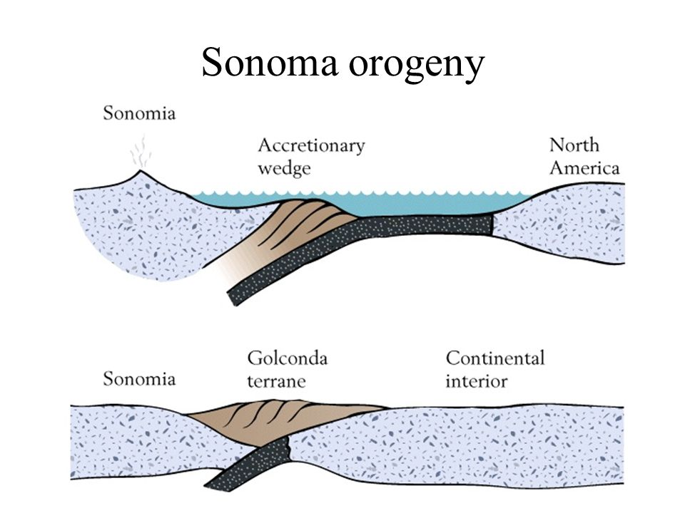 Sonoma orogeny Earth History, Ch. 16
