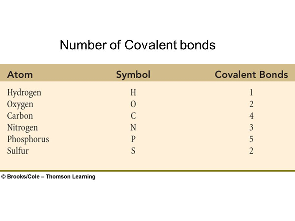 Number of Covalent bonds