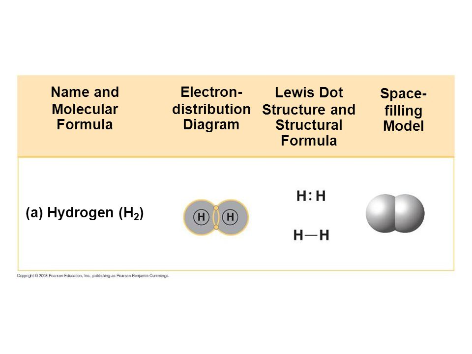 Name and Molecular Formula Electron- distribution Diagram Lewis Dot
