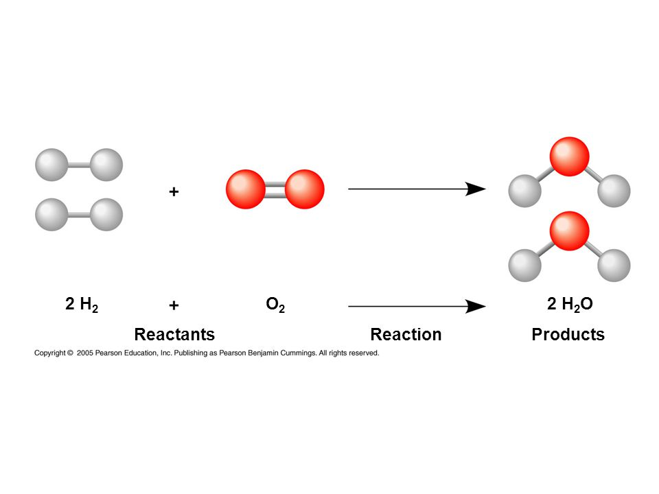 2 H2 O2 2 H2O Reactants Reaction Products
