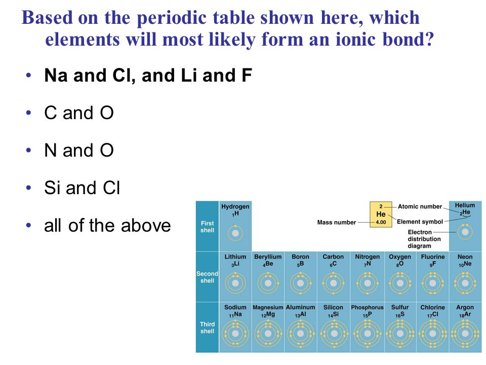 Based on the periodic table shown here, which elements will most likely form an ionic bond
