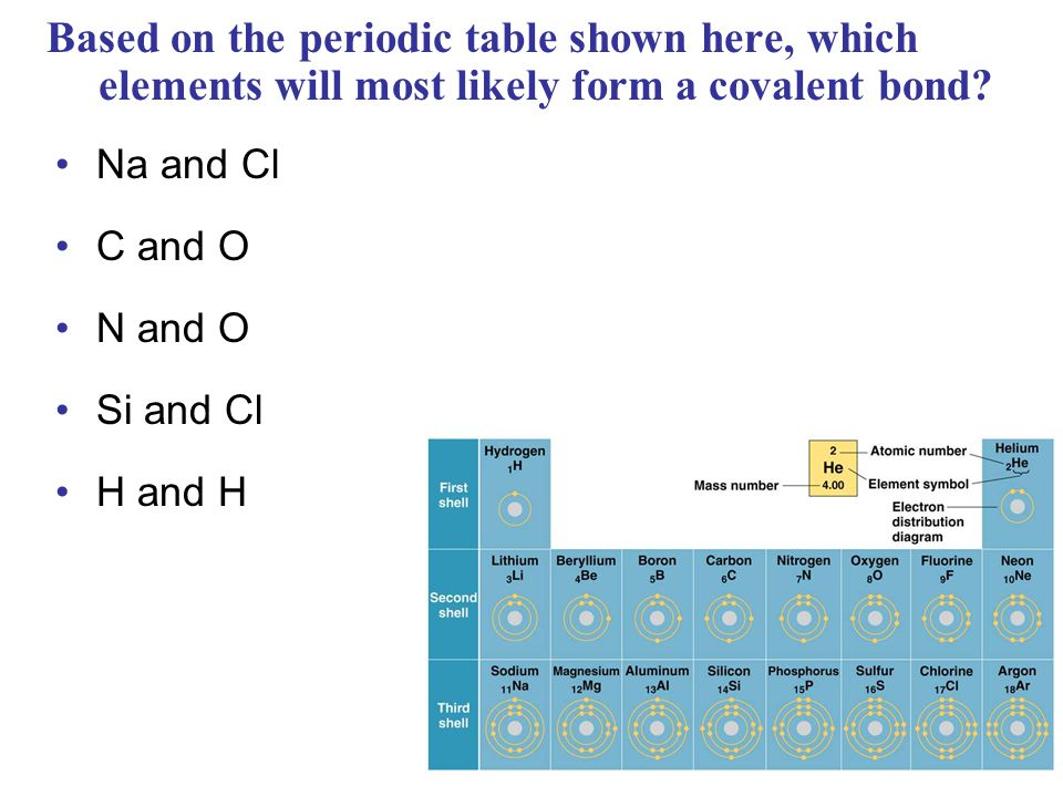 Based on the periodic table shown here, which elements will most likely form a covalent bond