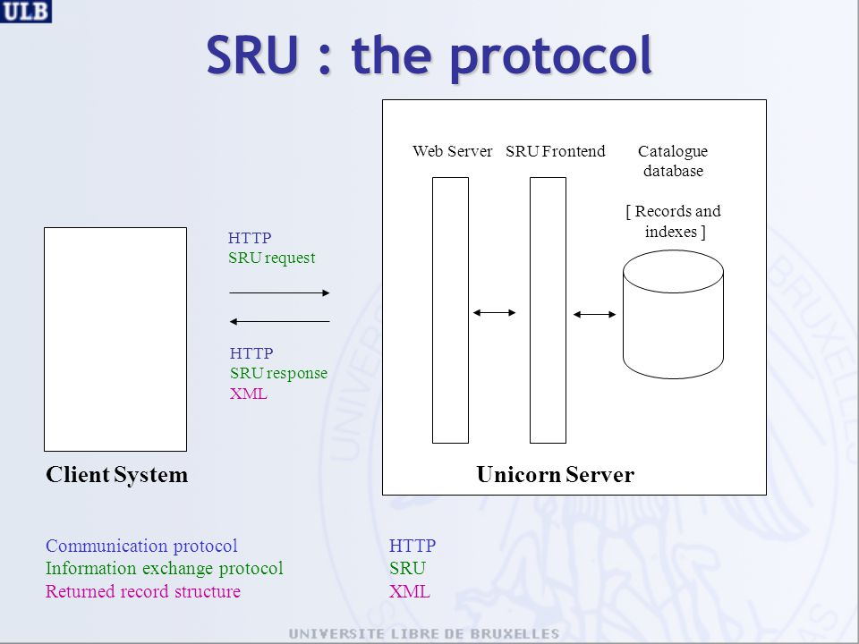 SRU : the protocol Client System Unicorn Server