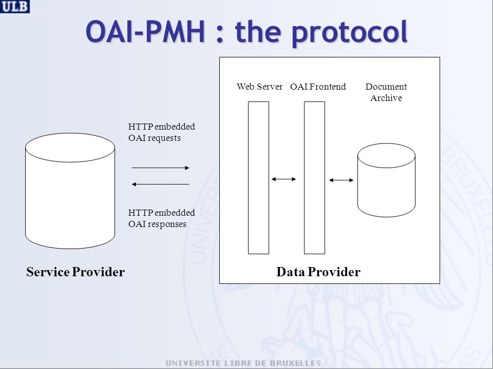 OAI-PMH : the protocol Service Provider Data Provider Web Server