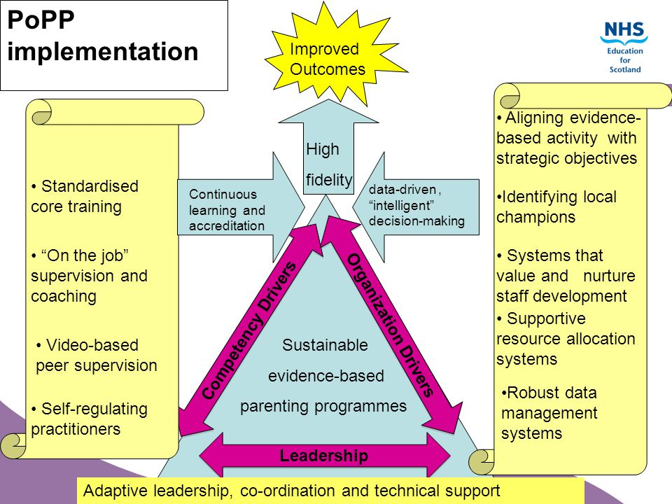 PoPP implementation Improved Outcomes