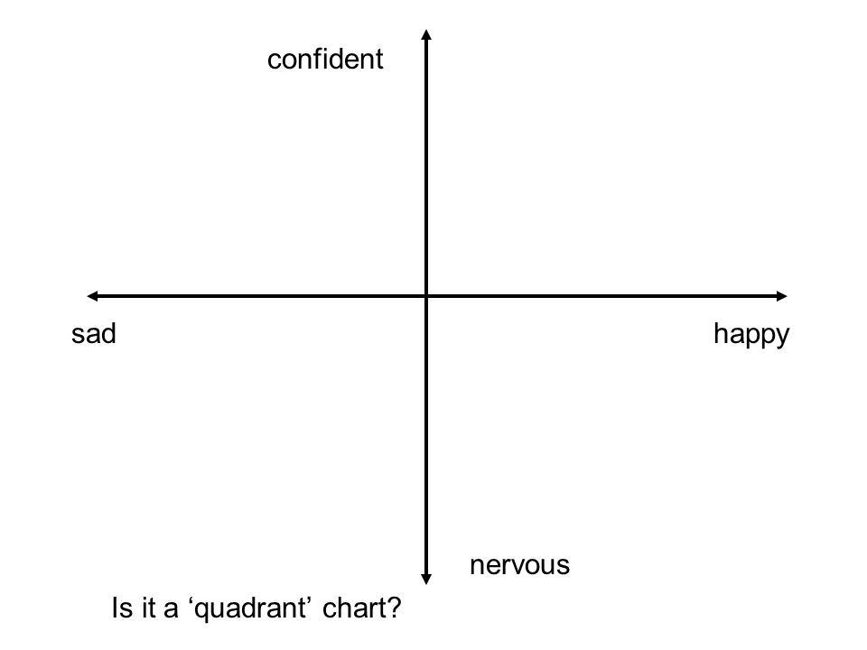 Is it a 'quadrant' chart