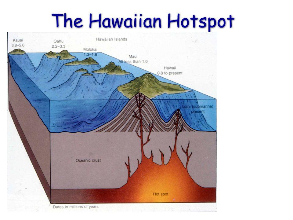 The Hawaiian Hotspot