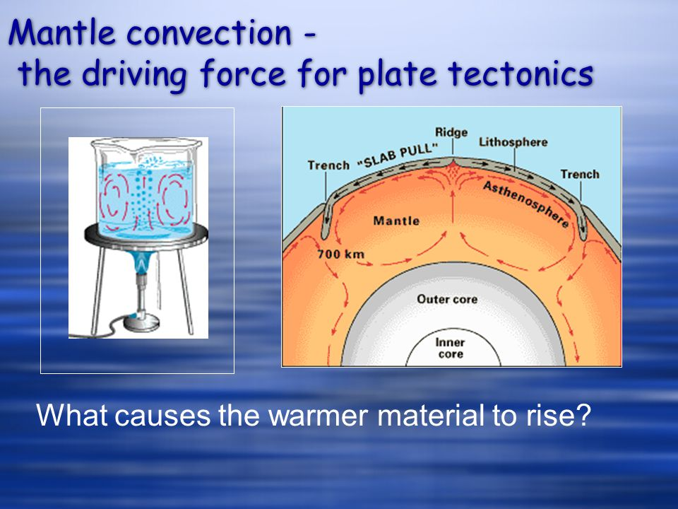 Mantle convection - the driving force for plate tectonics