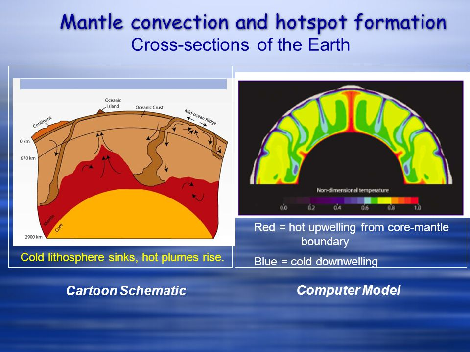 Mantle convection and hotspot formation