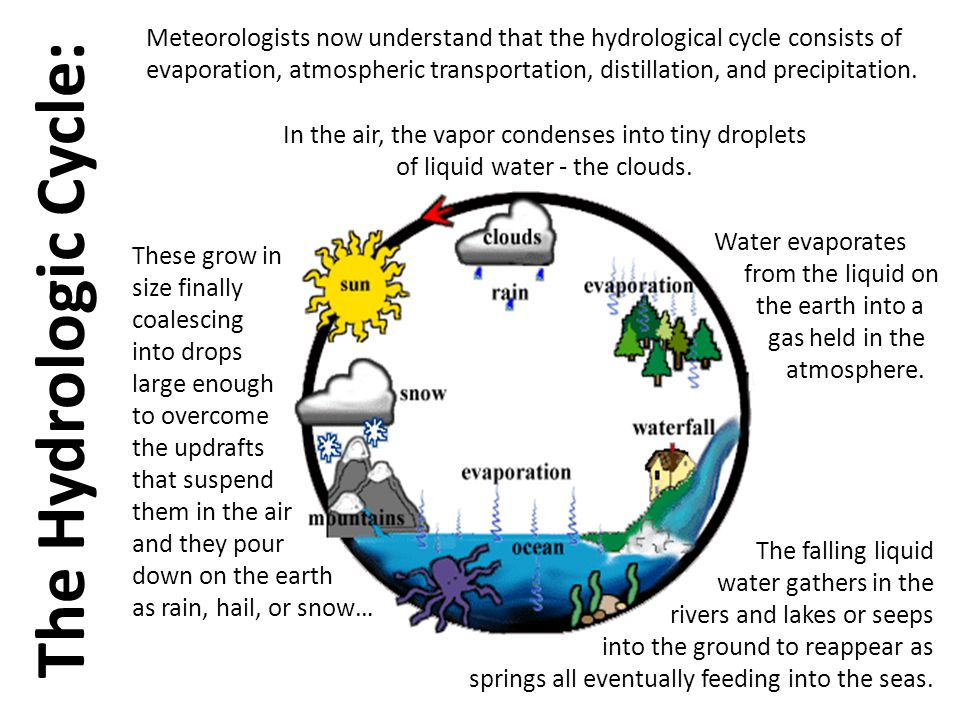 Meteorologists now understand that the hydrological cycle consists of evaporation, atmospheric transportation, distillation, and precipitation.