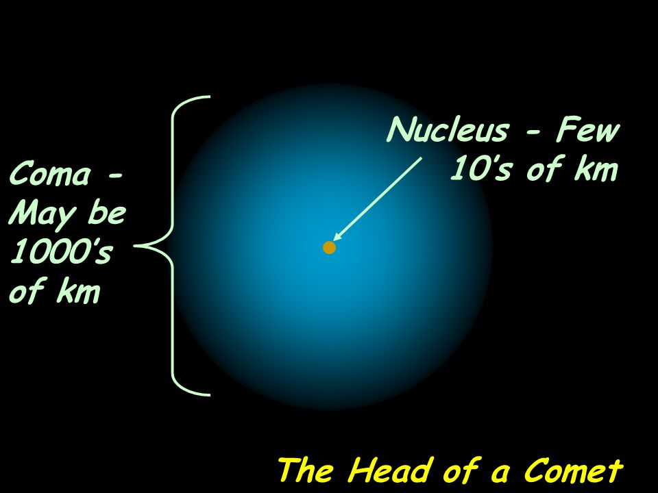 Nucleus - Few 10's of km Coma - May be 1000's of km