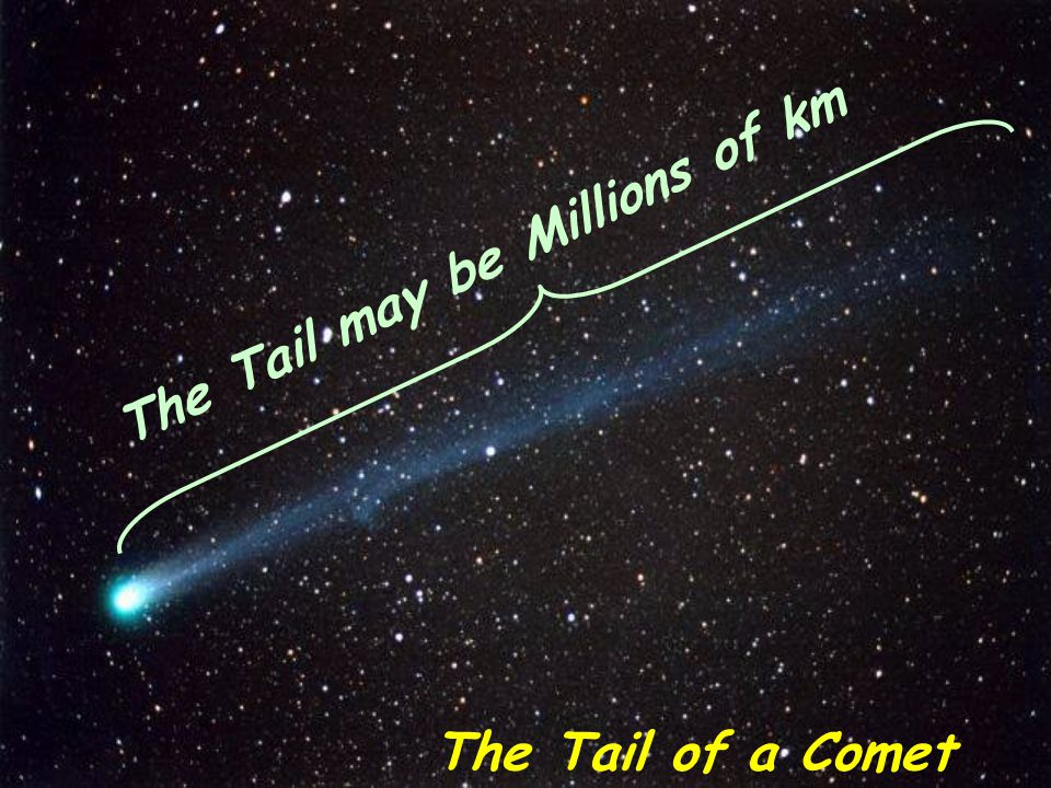 The Tail may be Millions of km