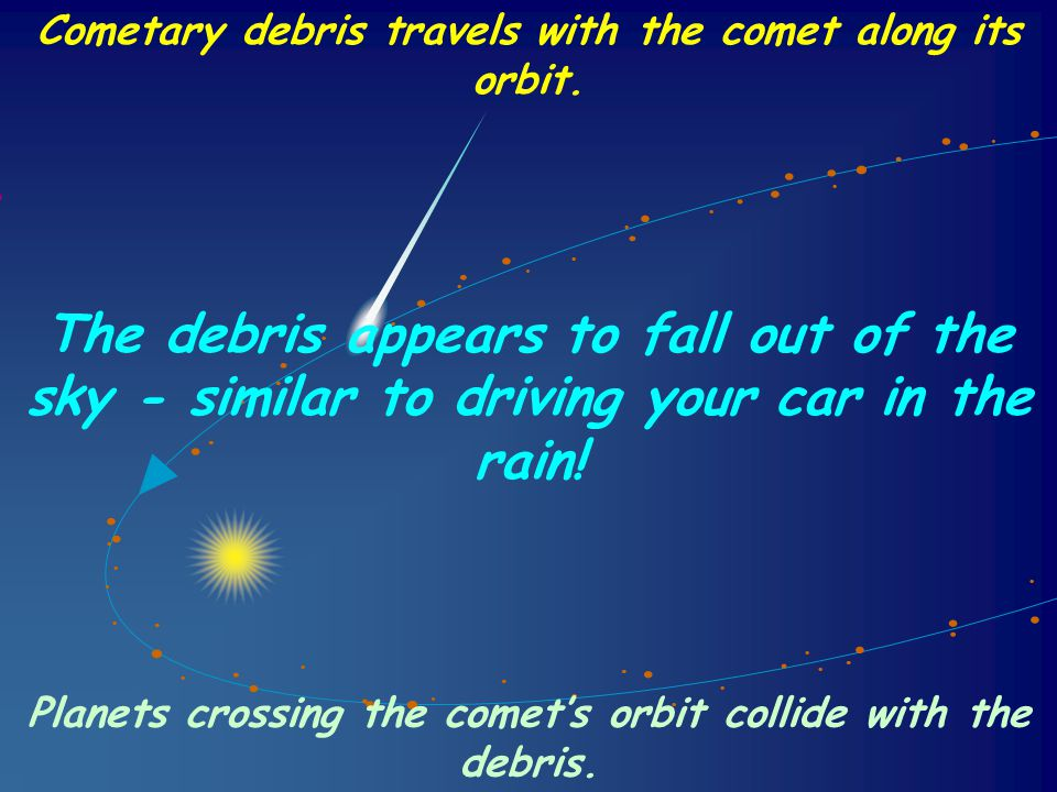 Cometary debris travels with the comet along its orbit.
