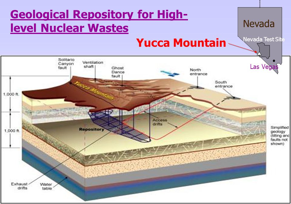Geological Repository for High-level Nuclear Wastes