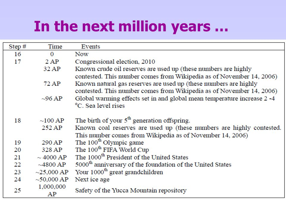 In the next million years …