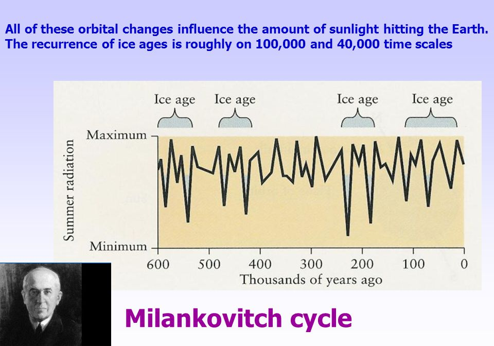 All of these orbital changes influence the amount of sunlight hitting the Earth.
