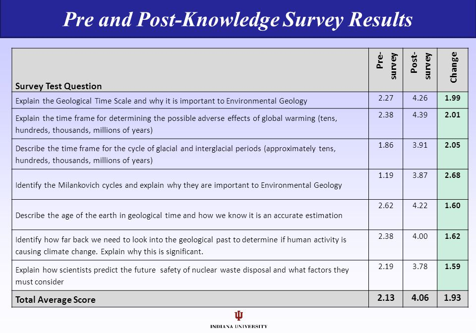Pre and Post-Knowledge Survey Results