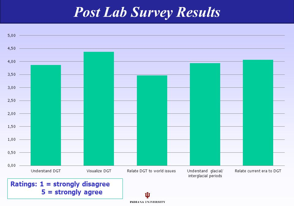Post Lab Survey Results