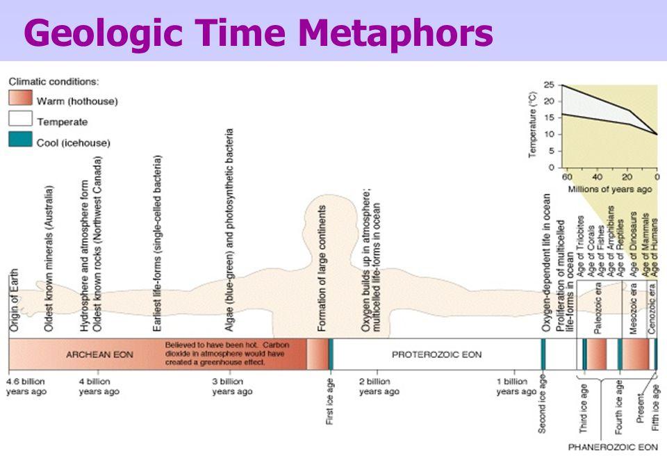 Geologic Time Metaphors