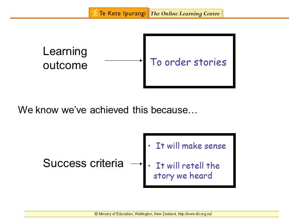 Learning outcome Success criteria To order stories