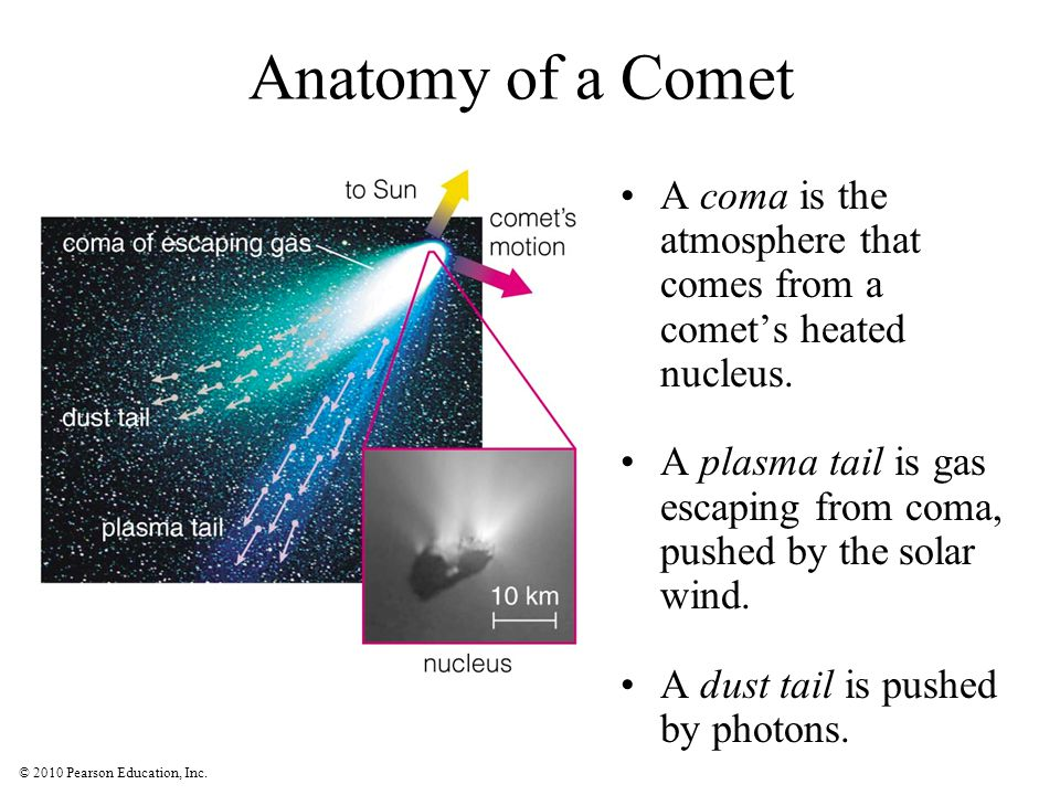 Anatomy of a Comet A coma is the atmosphere that comes from a comet's heated nucleus.