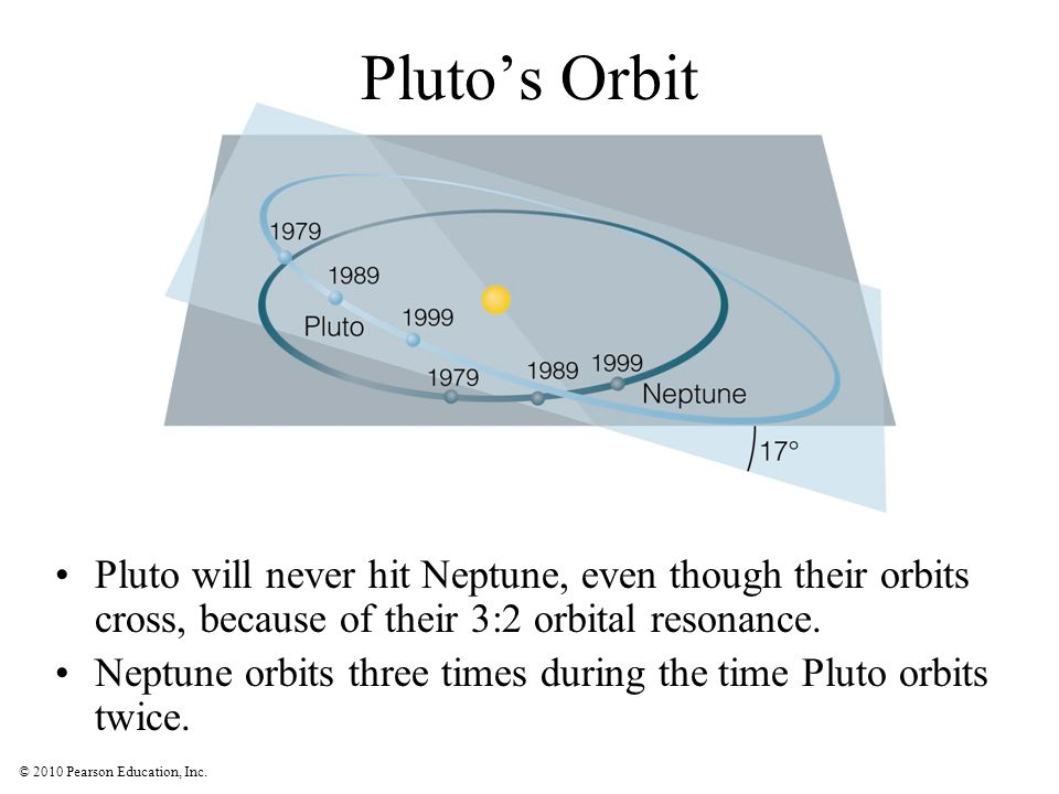 Pluto's Orbit Pluto will never hit Neptune, even though their orbits cross, because of their 3:2 orbital resonance.