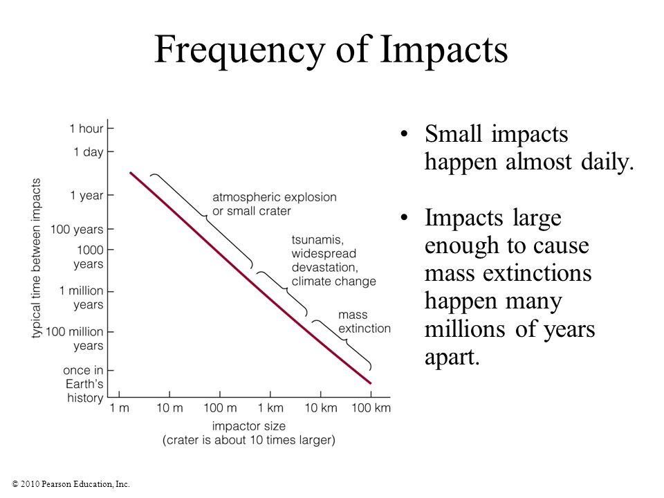 Frequency of Impacts Small impacts happen almost daily.
