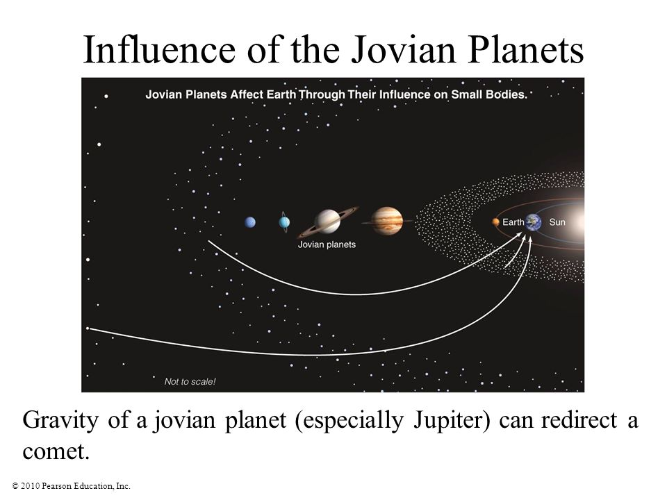 Influence of the Jovian Planets