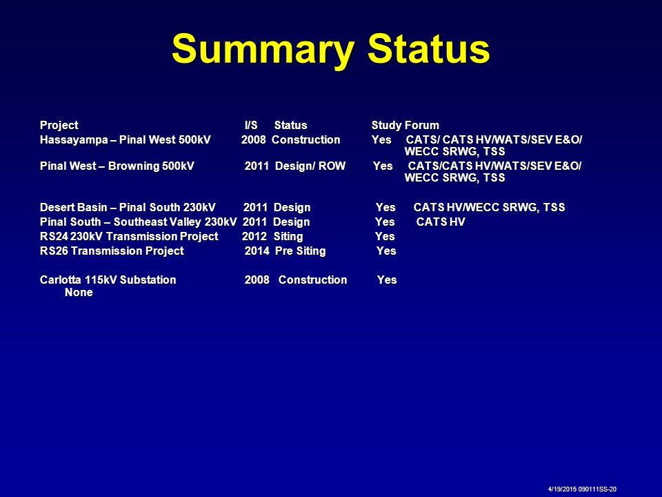 Summary Status Project I/S Status Study Forum