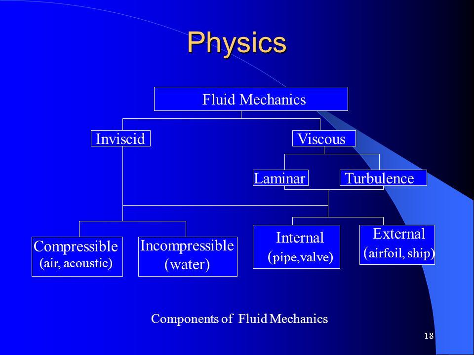 Physics Fluid Mechanics Inviscid Viscous Laminar Turbulence External