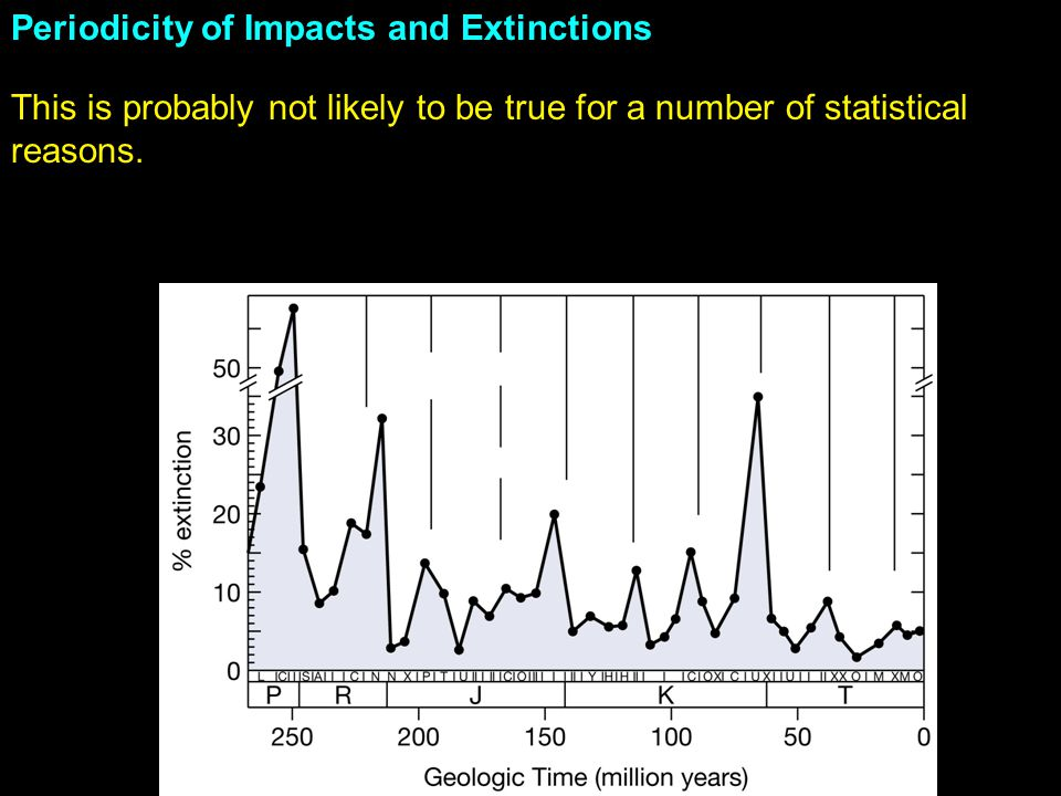 Periodicity of Impacts and Extinctions