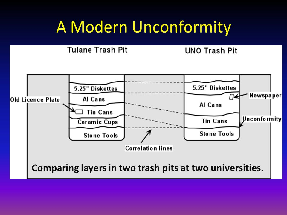 A Modern Unconformity Comparing layers in two trash pits at two universities.