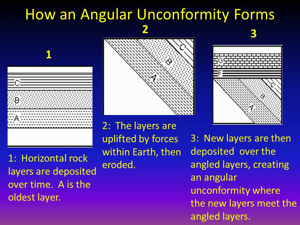 How an Angular Unconformity Forms
