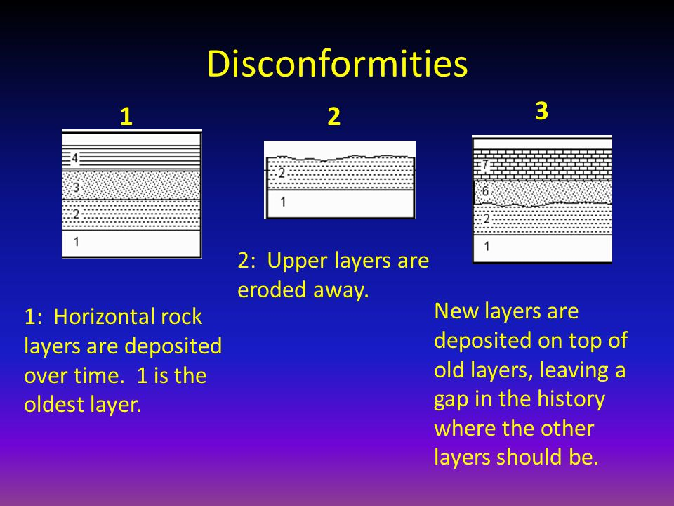 Disconformities 3 1 2 2: Upper layers are eroded away.