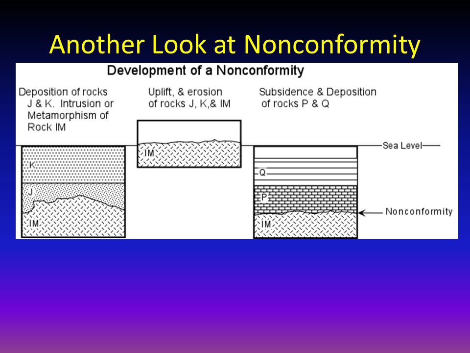 Another Look at Nonconformity