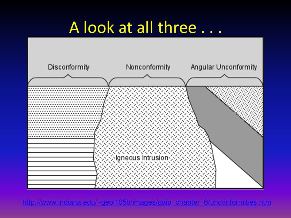A look at all three . . . http://www.indiana.edu/~geol105b/images/gaia_chapter_6/unconformities.htm