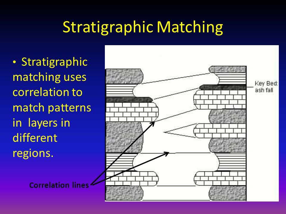 Stratigraphic Matching