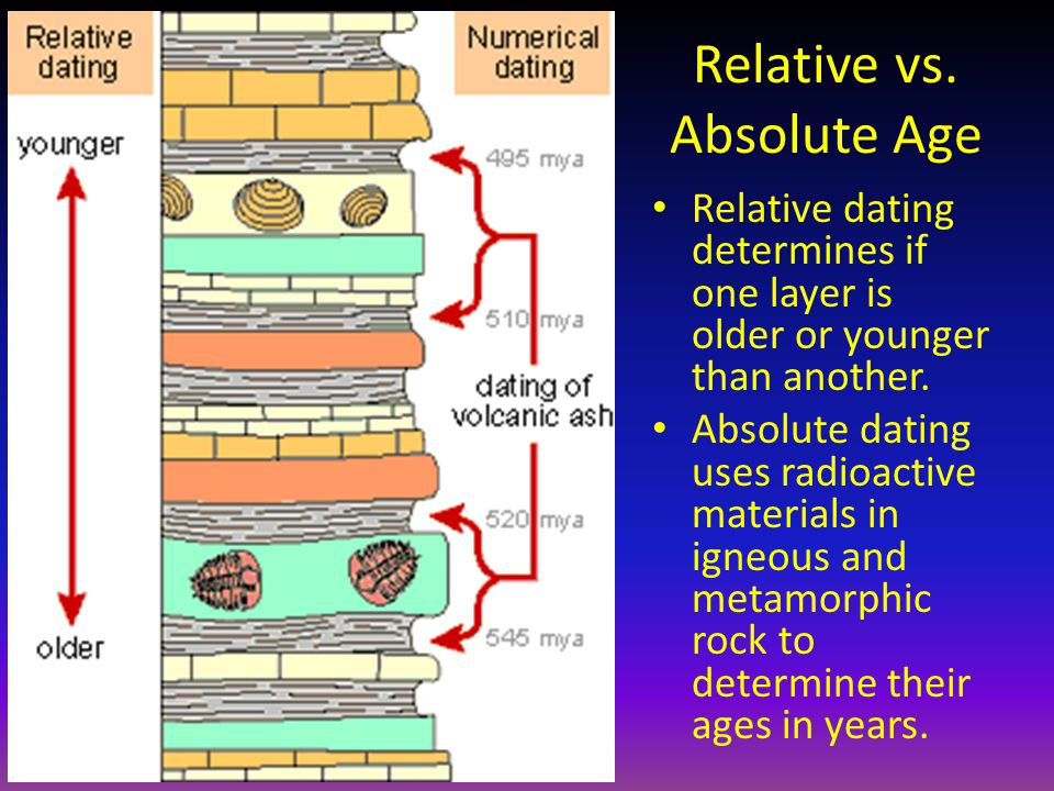 what is the difference between relative dating and radioactive dating Short answer:radiometric dating is one type of method used in absolute dating both relative dating and absolute dating are procedures used to give.